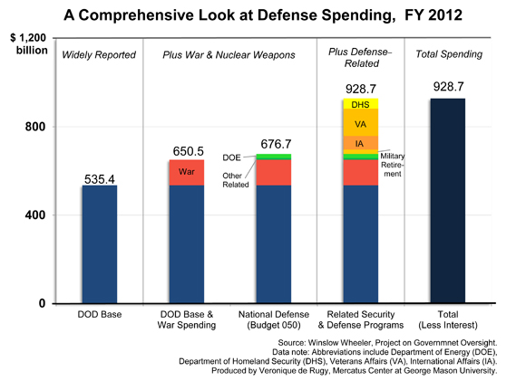 comprehensive-defense-spending-chart580