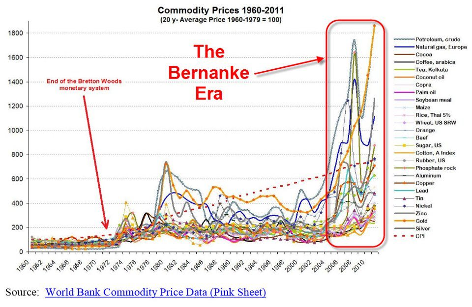 commodity-prices-during-the-bernanke-era